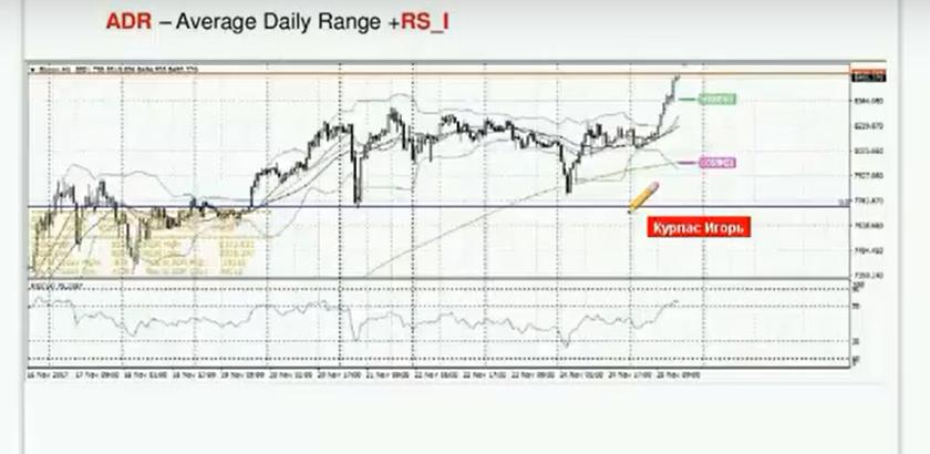 Три индикатора движения цены