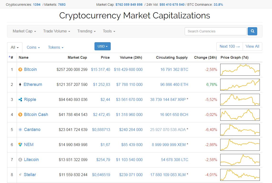 CoinMarketCap перестал считать корейцев