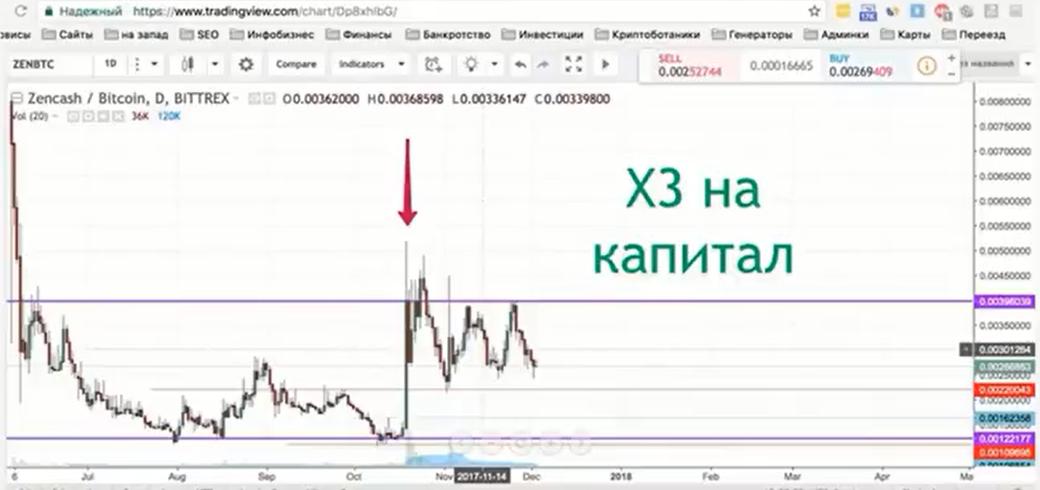 x3 на капитал