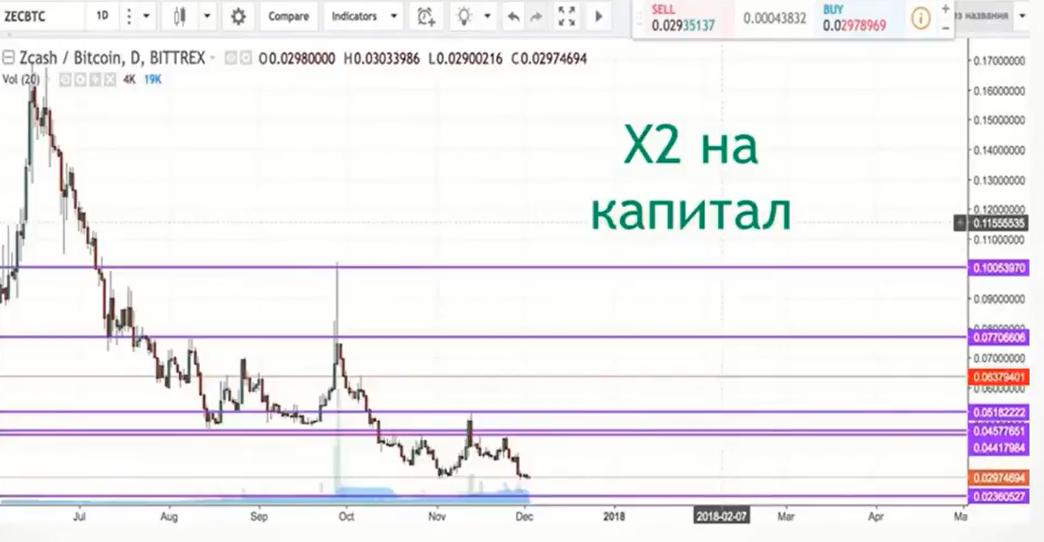 x2 на капитал