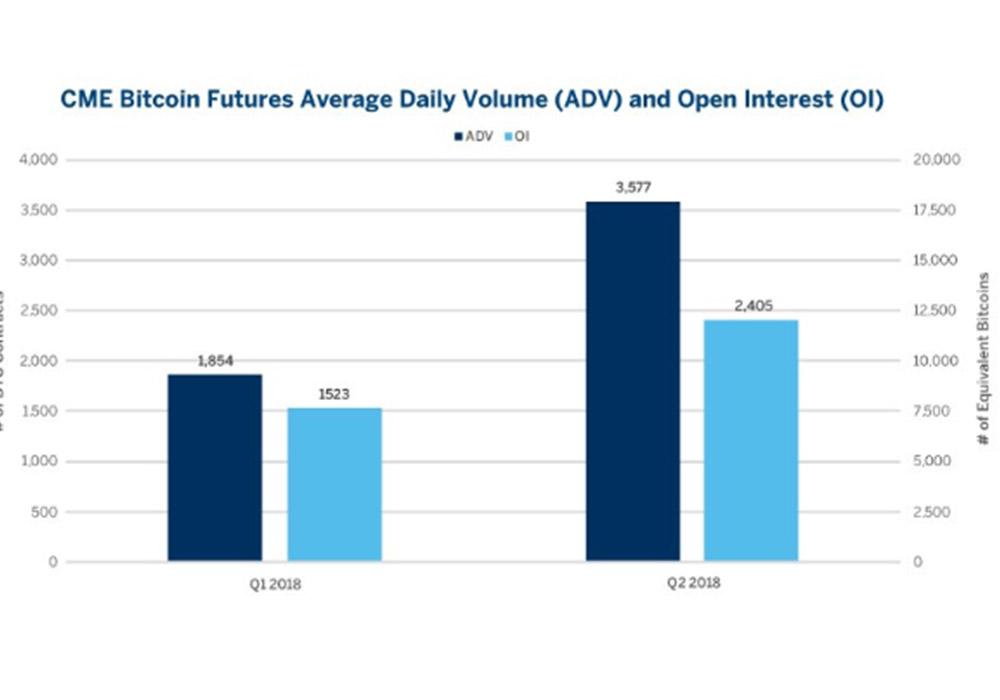 Объем торгов биткоин-фьючерсами вырос на 93%