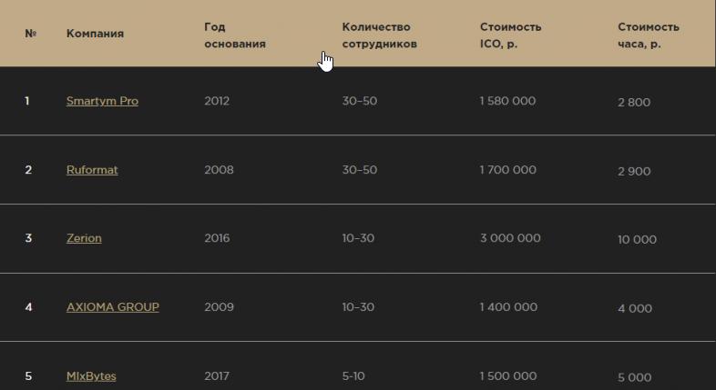 Сколько стоит провести ICO в России